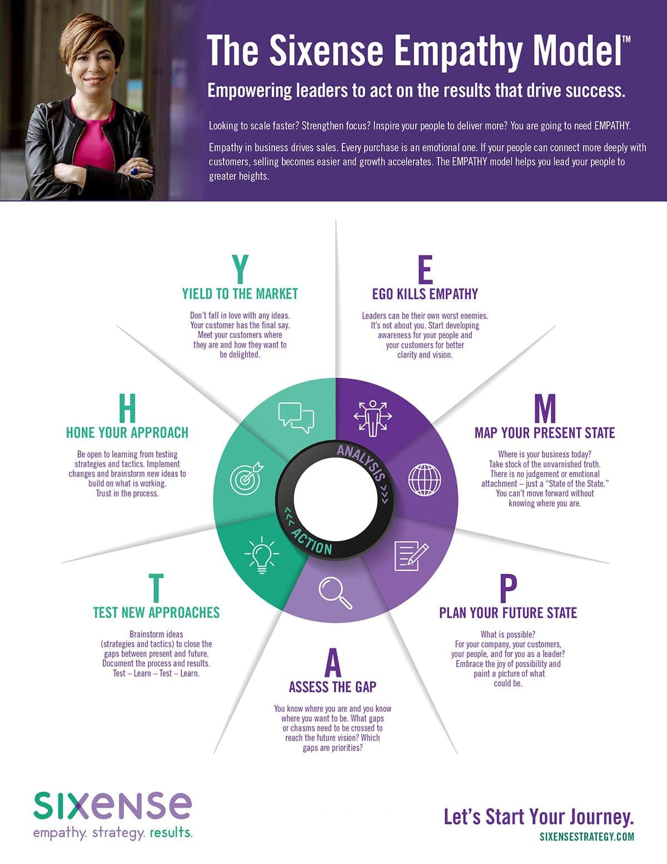 Sixense empathy model